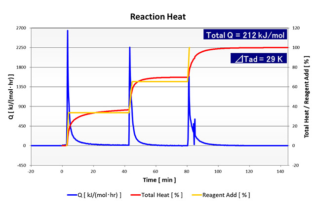 Analysis Example of Reaction Heat Evaluation